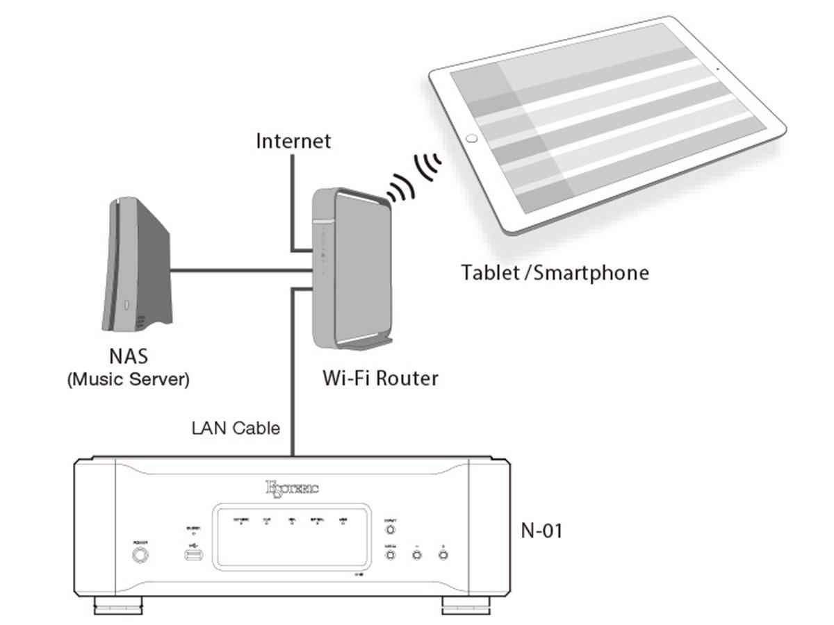 Esoteric N01 spajanje na mrežu