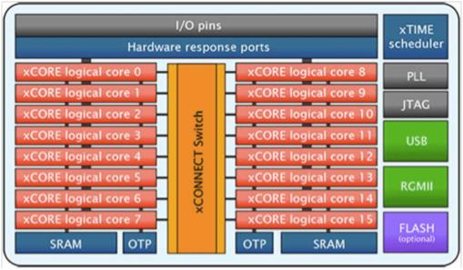 iFi Audio Pro iDSD postavke